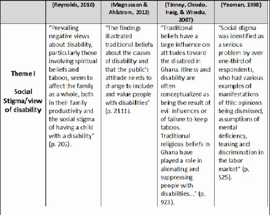 qualitative study design chart